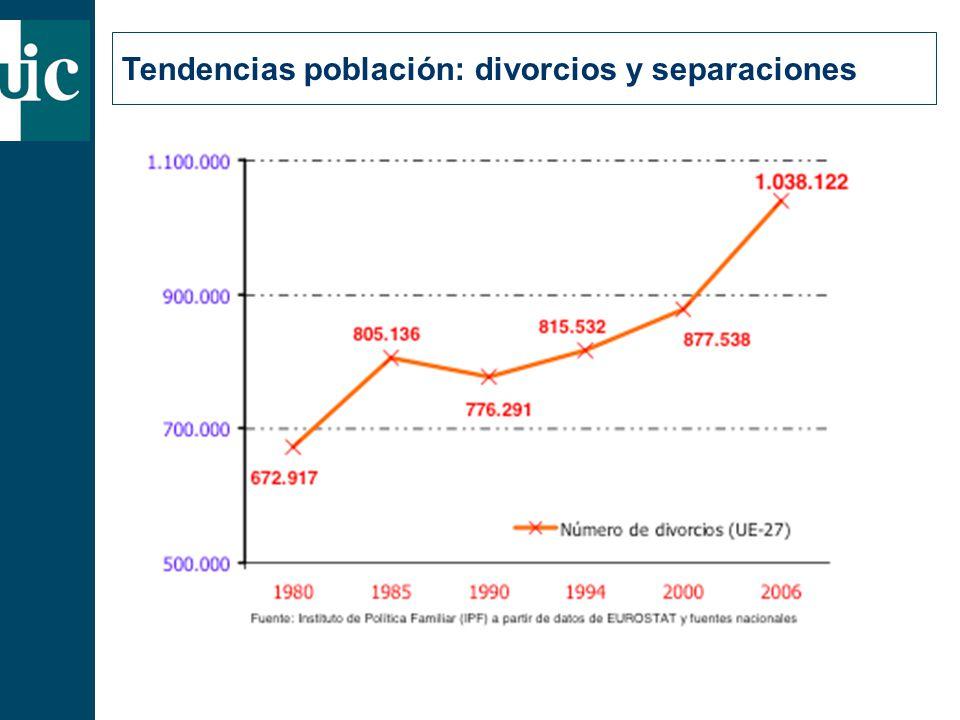 Tendencias población: divorcios y separaciones