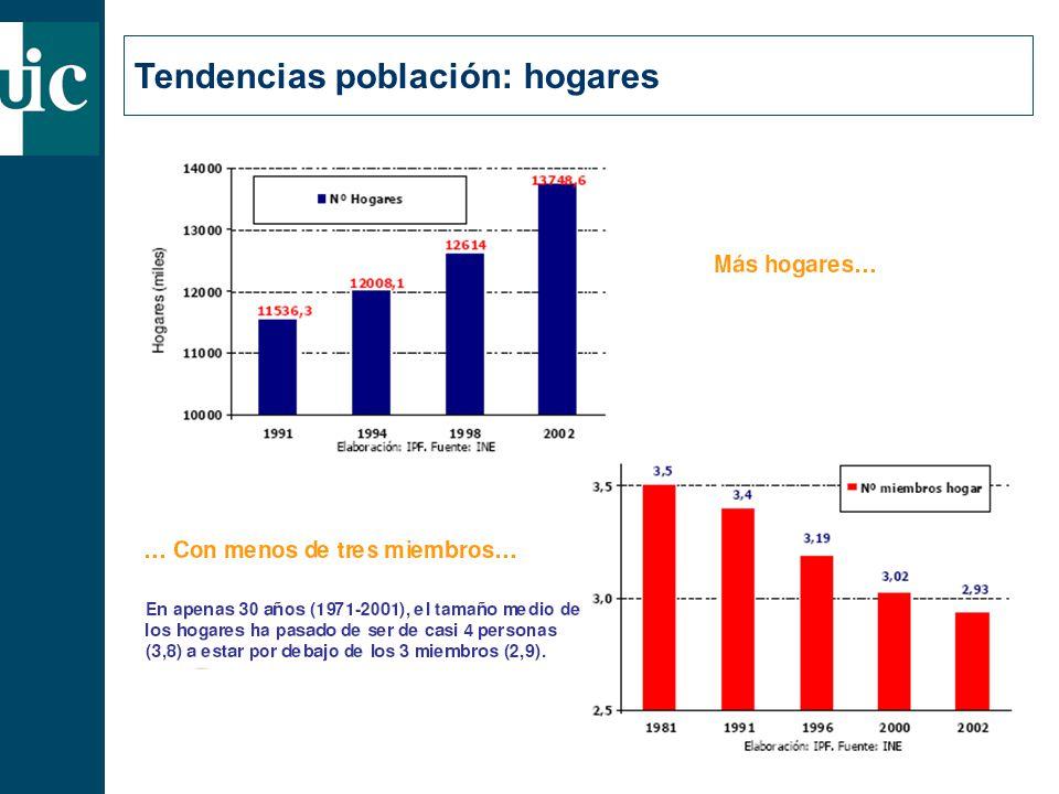 Tendencias población: hogares
