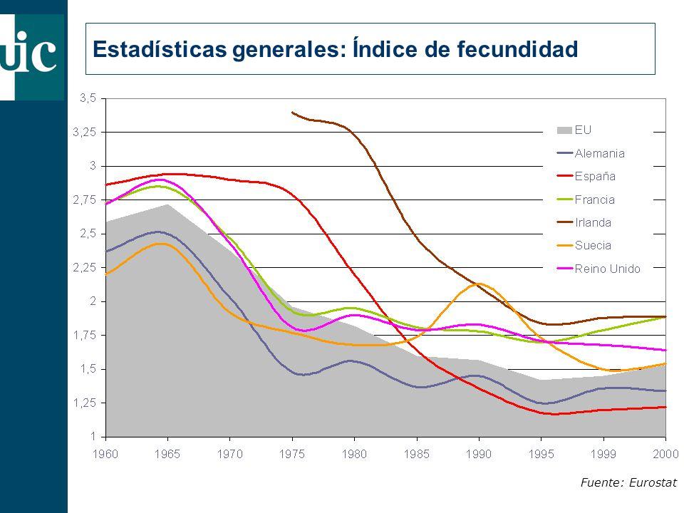 Estadísticas generales: Índice de fecundidad Fuente: Eurostat