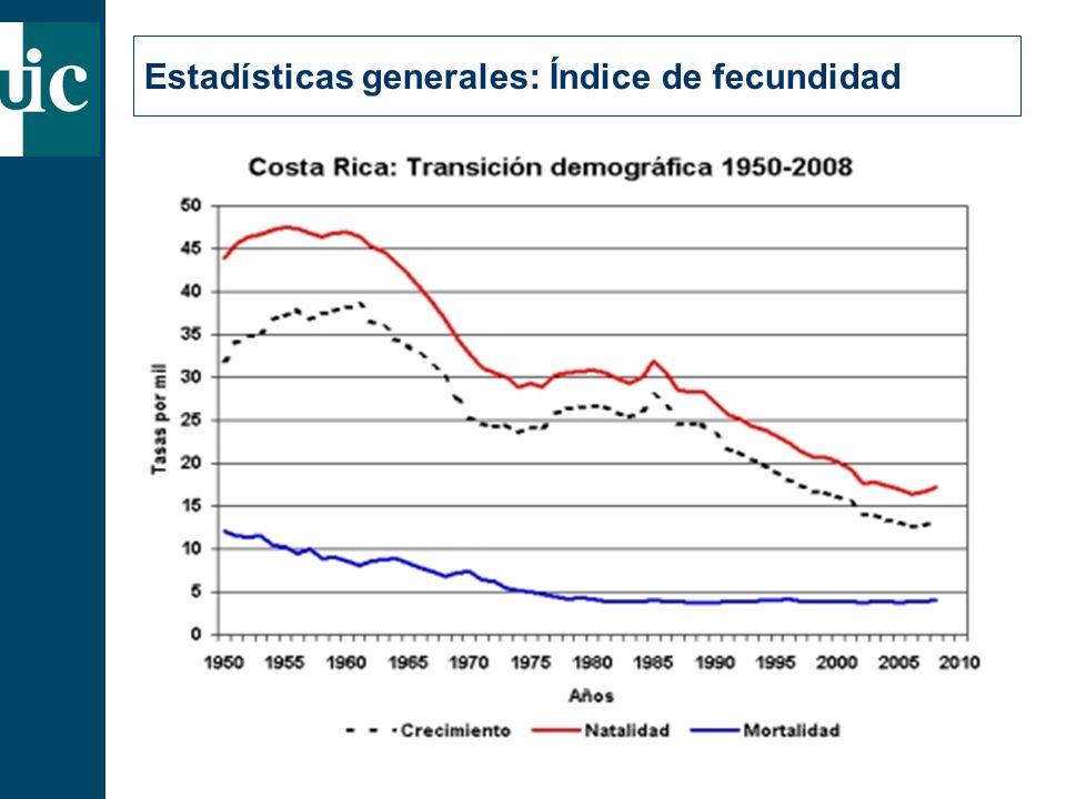 Estadísticas generales: Índice de fecundidad