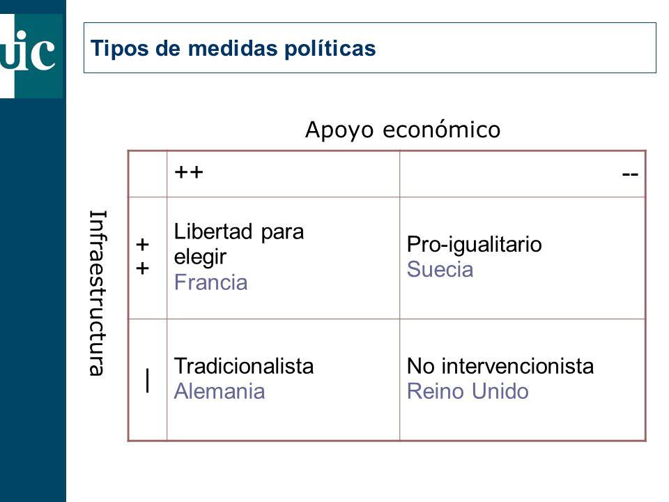 Tipos de medidas políticas Apoyo económico Infraestructura ++-- + Libertad para elegir Francia Pro-igualitario Suecia | Tradicionalista Alemania No intervencionista Reino Unido