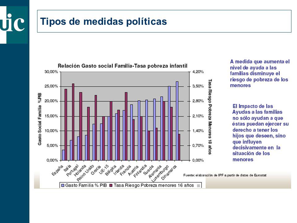 Tipos de medidas políticas
