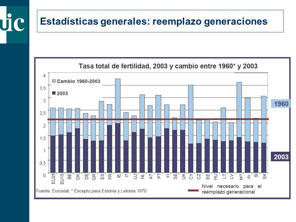 Estadísticas generales: reemplazo generaciones