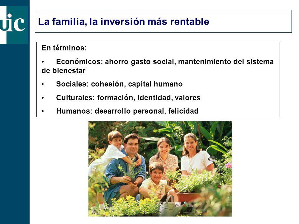La familia, la inversión más rentable En términos: Económicos: ahorro gasto social, mantenimiento del sistema de bienestar Sociales: cohesión, capital humano Culturales: formación, identidad, valores Humanos: desarrollo personal, felicidad