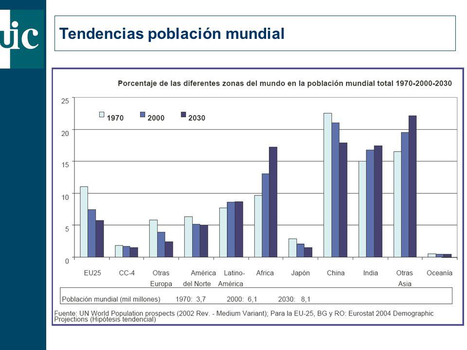 Tendencias población mundial