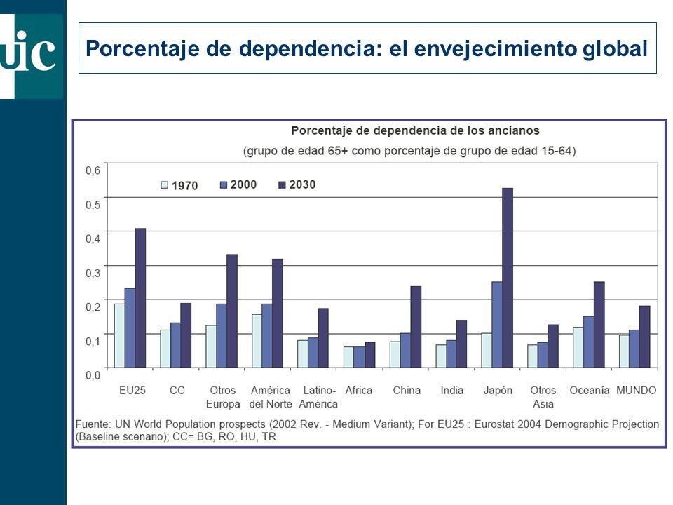 Porcentaje de dependencia: el envejecimiento global