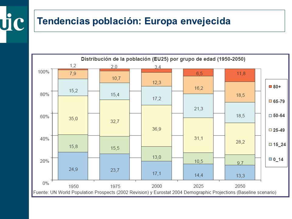 Tendencias población: Europa envejecida