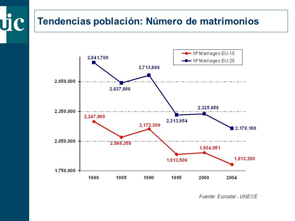 Tendencias población: Número de matrimonios Fuente: Eurostat - UNECE