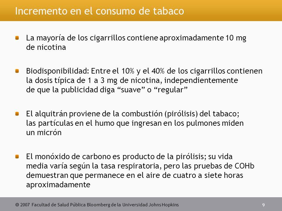  2007 Facultad de Salud Pública Bloomberg de la Universidad Johns Hopkins 9 Incremento en el consumo de tabaco La mayoría de los cigarrillos contiene aproximadamente 10 mg de nicotina Biodisponibilidad: Entre el 10% y el 40% de los cigarrillos contienen la dosis típica de 1 a 3 mg de nicotina, independientemente de que la publicidad diga suave o regular El alquitrán proviene de la combustión (pirólisis) del tabaco; las partículas en el humo que ingresan en los pulmones miden un micrón El monóxido de carbono es producto de la pirólisis; su vida media varía según la tasa respiratoria, pero las pruebas de COHb demuestran que permanece en el aire de cuatro a siete horas aproximadamente