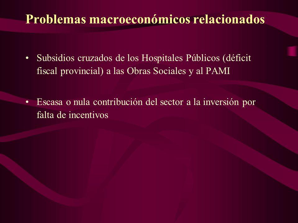 Problemas macroeconómicos relacionados Subsidios cruzados de los Hospitales Públicos (déficit fiscal provincial) a las Obras Sociales y al PAMI Escasa o nula contribución del sector a la inversión por falta de incentivos