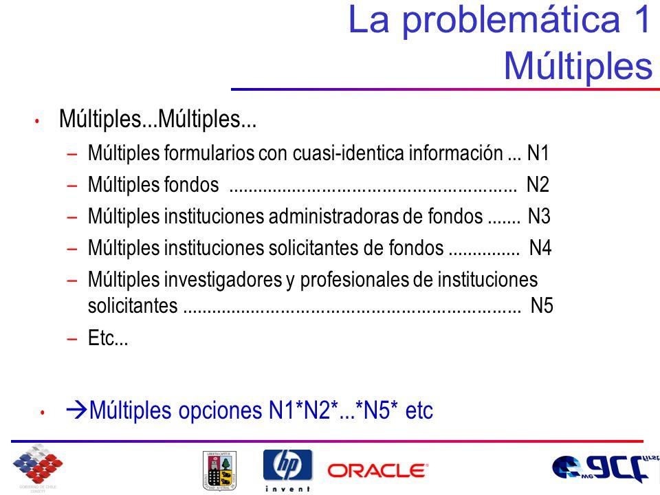 La problemática 1 Múltiples Múltiples...Múltiples...