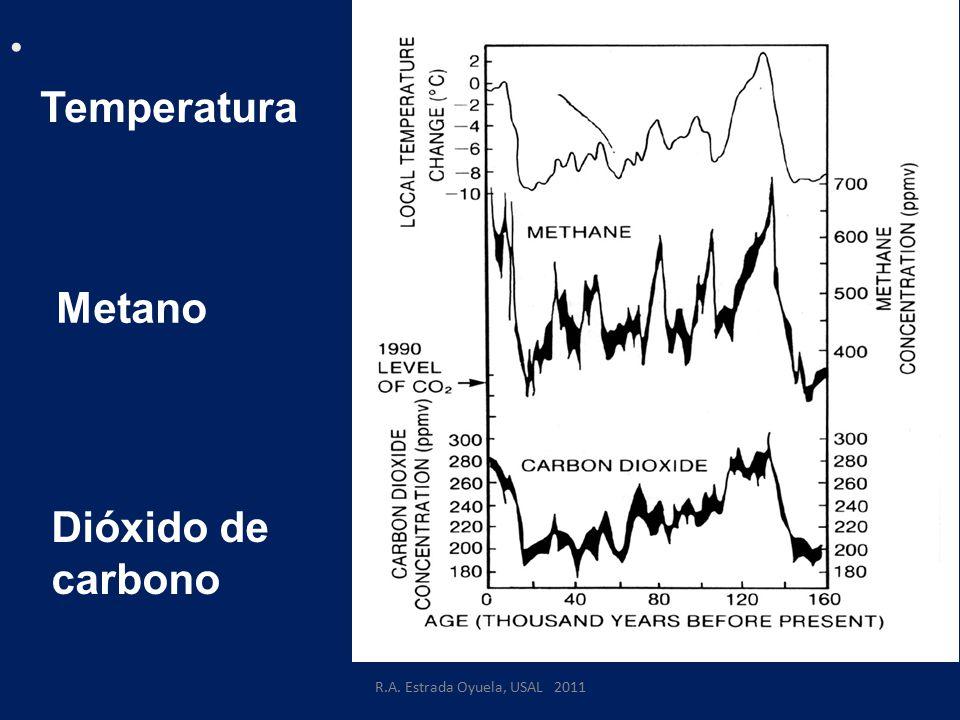 Temperatura Metano Dióxido de carbono R.A. Estrada Oyuela, USAL 2011
