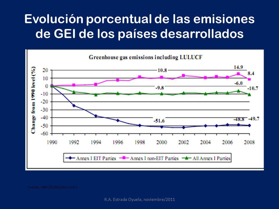 Evolución porcentual de las emisiones de GEI de los países desarrollados R.A.