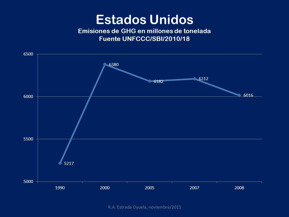 Estados Unidos Emisiones de GHG en millones de tonelada Fuente UNFCCC/SBI/2010/18 R.A.
