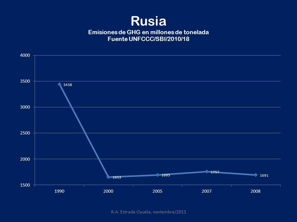 Rusia Emisiones de GHG en millones de tonelada Fuente UNFCCC/SBI/2010/18 R.A.