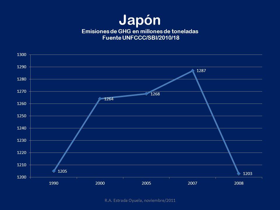 Japón Emisiones de GHG en millones de toneladas Fuente UNFCCC/SBI/2010/18 R.A.