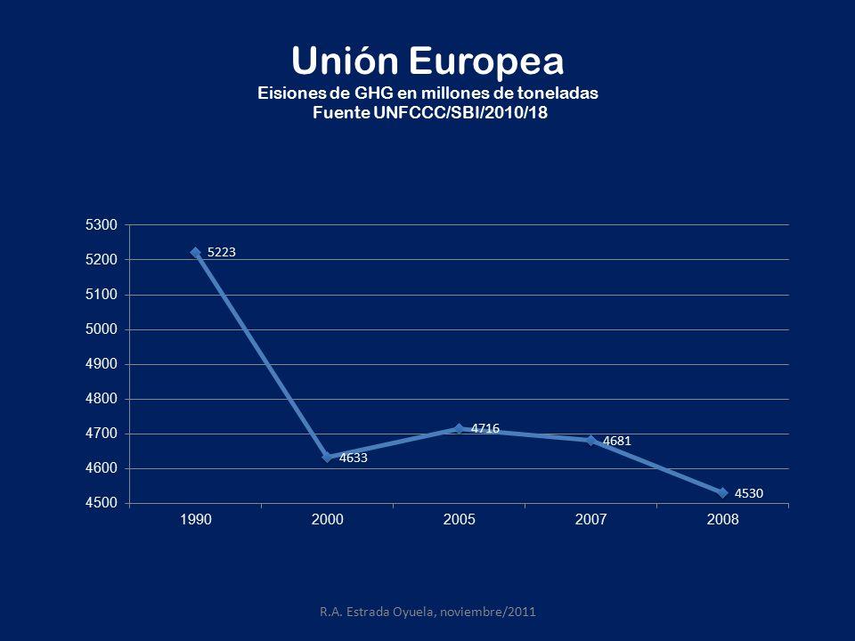 Unión Europea Eisiones de GHG en millones de toneladas Fuente UNFCCC/SBI/2010/18 R.A.