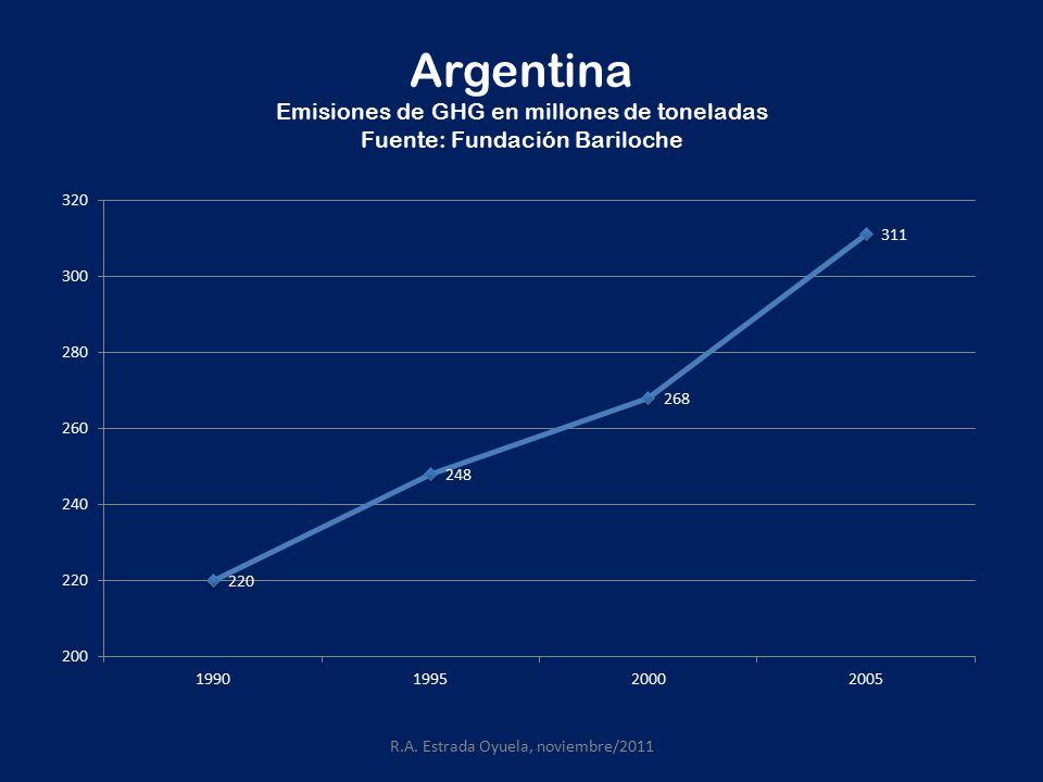 Argentina Emisiones de GHG en millones de toneladas Fuente: Fundación Bariloche R.A.