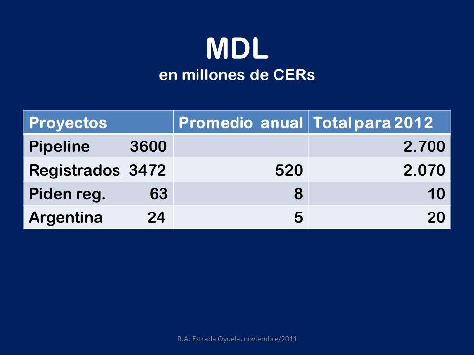 MDL en millones de CERs ProyectosPromedio anualTotal para 2012 Pipeline 36002.700 Registrados 34725202.070 Piden reg.