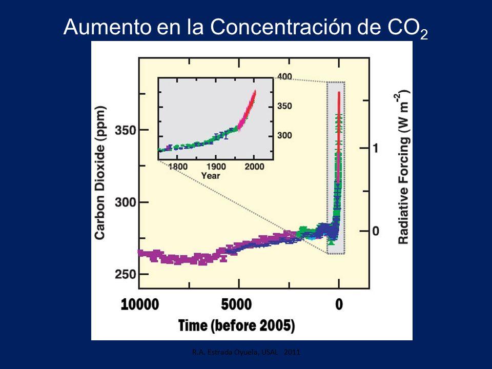 Aumento en la Concentración de CO 2