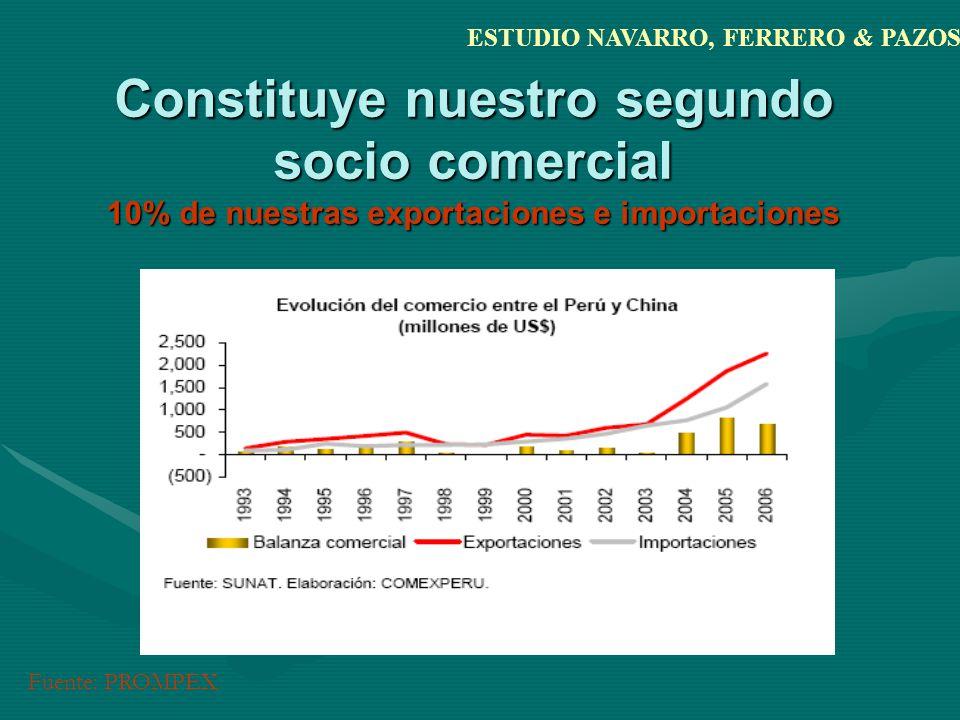 Constituye nuestro segundo socio comercial 10% de nuestras exportaciones e importaciones ESTUDIO NAVARRO, FERRERO & PAZOS Fuente: PROMPEX