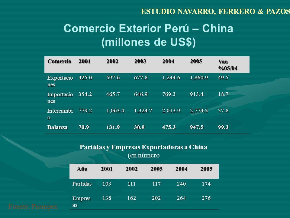 Comercio Exterior Perú – China (millones de US$) Comercio Exterior Perú – China (millones de US$) Comercio20012002200320042005 Var.