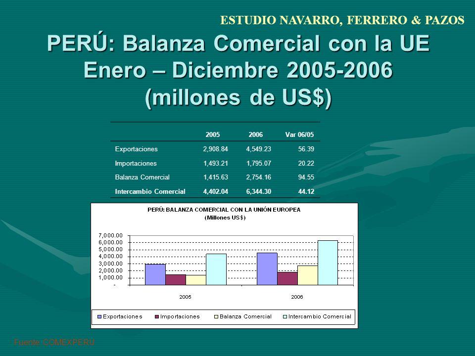 PERÚ: Balanza Comercial con la UE Enero – Diciembre 2005-2006 (millones de US$) 20052006 Var 06/05 Exportaciones 2,908.84 4,549.23 56.39 Importaciones 1,493.21 1,795.07 20.22 Balanza Comercial 1,415.63 2,754.16 94.55 Intercambio Comercial 4,402.04 6,344.30 44.12 ESTUDIO NAVARRO, FERRERO & PAZOS Fuente: COMEXPERU