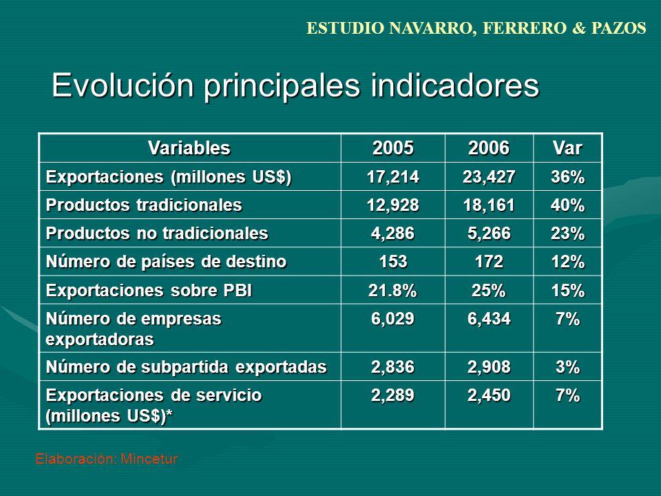Evolución principales indicadores Variables20052006Var Exportaciones (millones US$) 17,21423,42736% Productos tradicionales 12,92818,16140% Productos no tradicionales 4,2865,26623% Número de países de destino 15317212% Exportaciones sobre PBI 21.8%25%15% Número de empresas exportadoras 6,0296,4347% Número de subpartida exportadas 2,8362,9083% Exportaciones de servicio (millones US$)* 2,2892,4507% Elaboración: Mincetur ESTUDIO NAVARRO, FERRERO & PAZOS