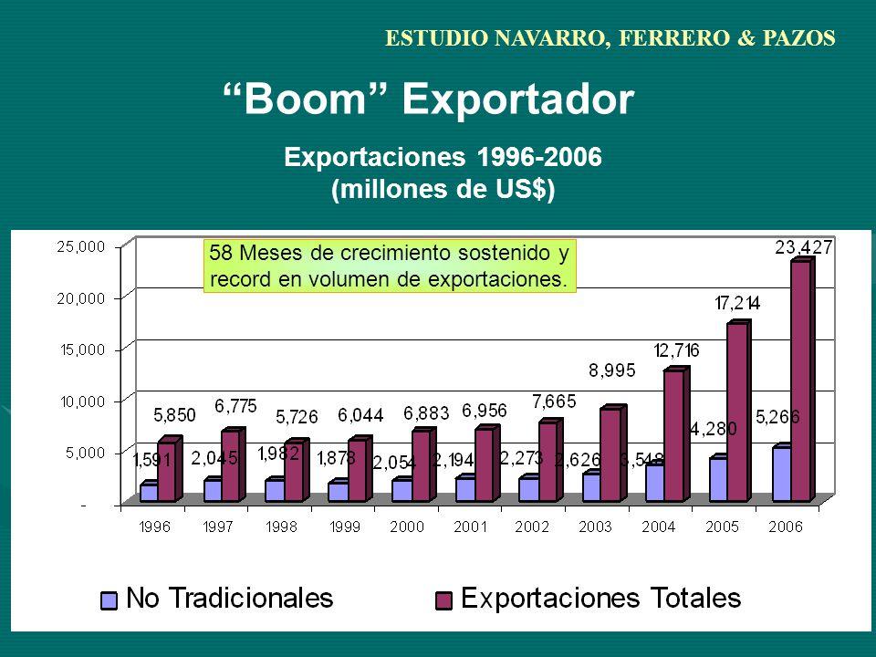Boom Exportador Exportaciones 1996-2006 (millones de US$) 58 Meses de crecimiento sostenido y record en volumen de exportaciones.