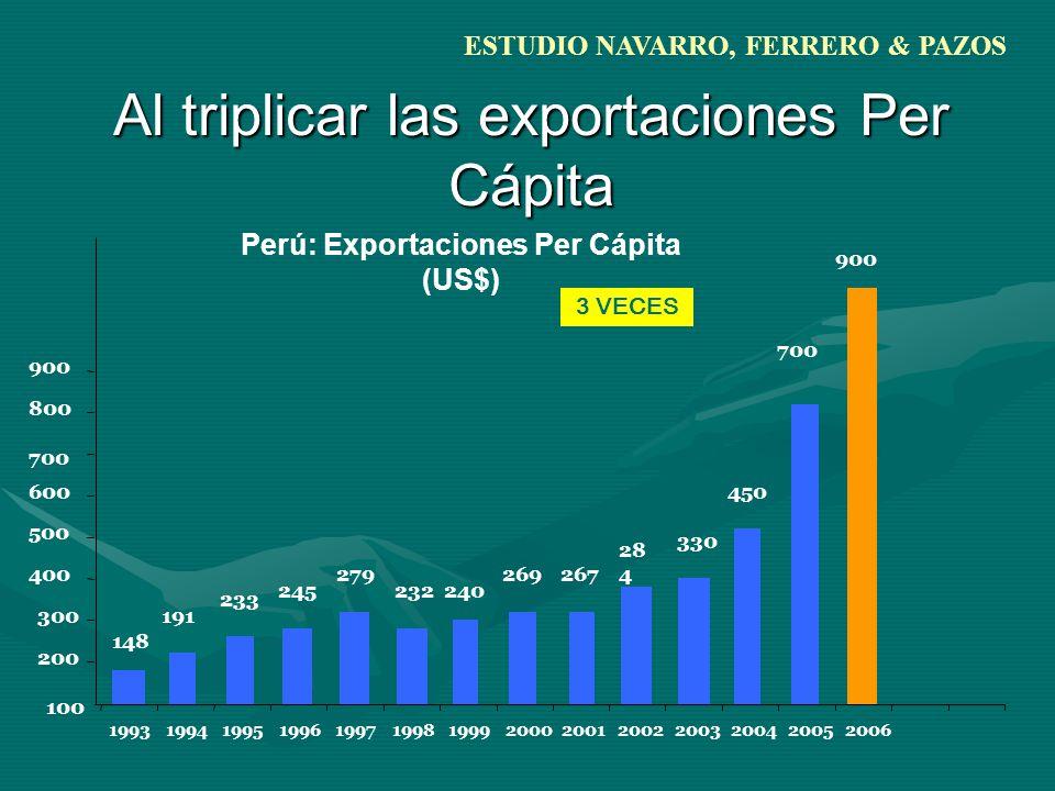 Al triplicar las exportaciones Per Cápita 245 279 232240 269267 28 4 330 450 700 900 148 233 191 100 200 300 400 600 700 800 900 19931994199519961997199819992000200120022003200420052006 3 VECES Perú: Exportaciones Per Cápita (US$) 500 ESTUDIO NAVARRO, FERRERO & PAZOS