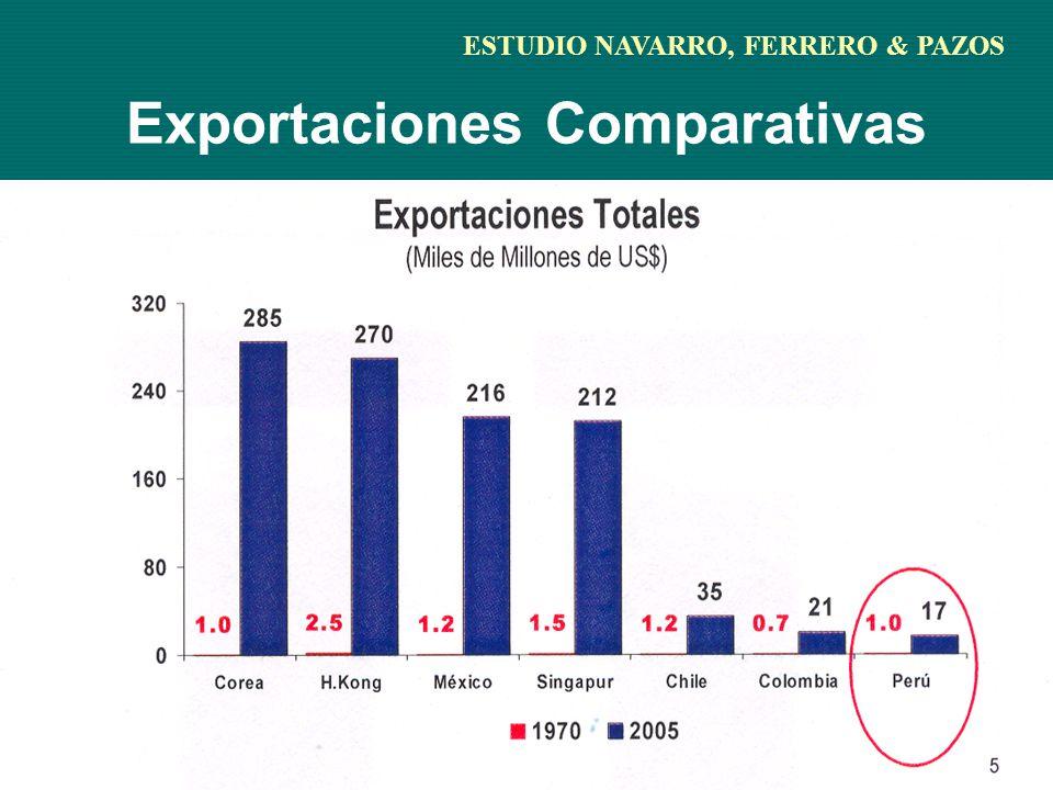 Exportaciones Comparativas ESTUDIO NAVARRO, FERRERO & PAZOS