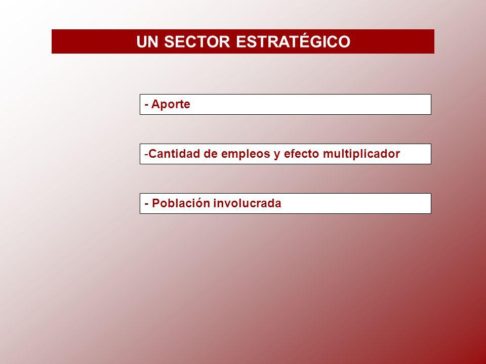 UN SECTOR ESTRATÉGICO - Aporte -Cantidad de empleos y efecto multiplicador - Población involucrada