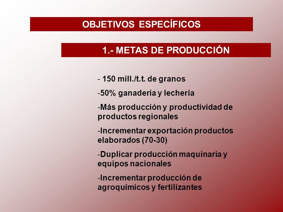 OBJETIVOS ESPECÍFICOS 1.- METAS DE PRODUCCIÓN - 150 mill./t.t.