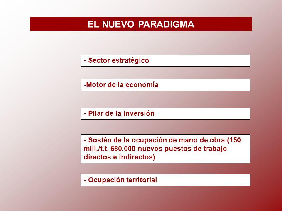 EL NUEVO PARADIGMA - Sector estratégico -Motor de la economía - Pilar de la inversión - Sostén de la ocupación de mano de obra (150 mill./t.t.
