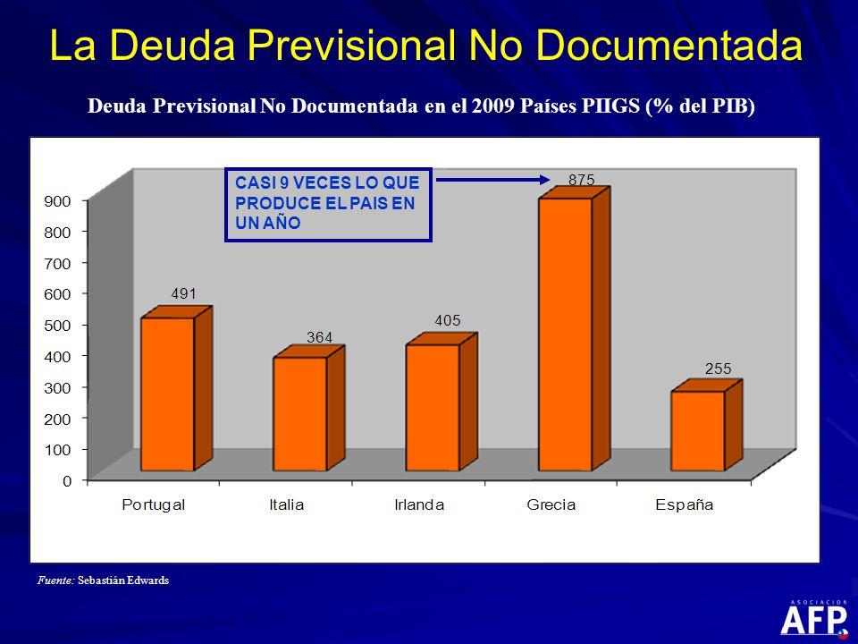 Deuda Previsional No Documentada en el 2009 Países PIIGS (% del PIB) Fuente: Sebastián Edwards La Deuda Previsional No Documentada CASI 9 VECES LO QUE PRODUCE EL PAIS EN UN AÑO