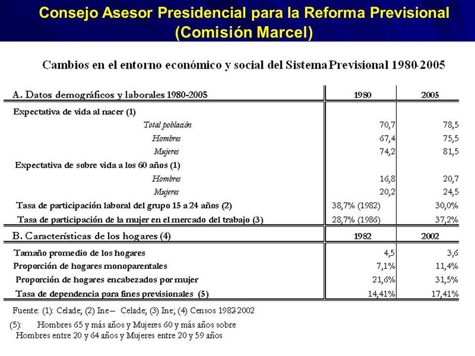 Consejo Asesor Presidencial para la Reforma Previsional (Comisión Marcel)