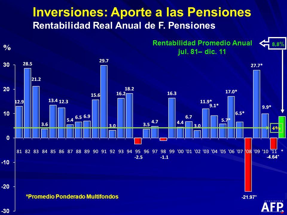 % Inversiones: Aporte a las Pensiones Rentabilidad Real Anual de F.