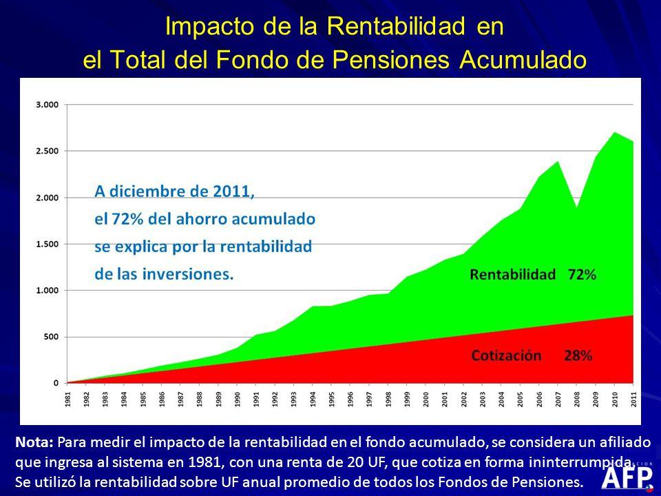 Nota: Para medir el impacto de la rentabilidad en el fondo acumulado, se considera un afiliado que ingresa al sistema en 1981, con una renta de 20 UF, que cotiza en forma ininterrumpida.