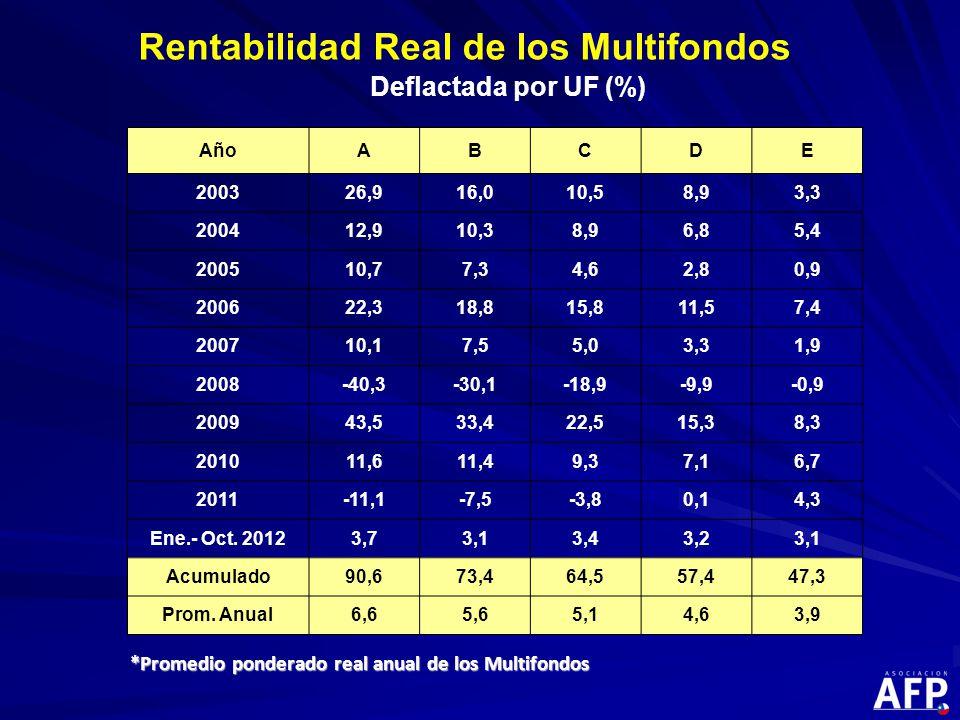 Rentabilidad Real de los Multifondos Deflactada por UF (%) *Promedio ponderado real anual de los Multifondos AñoABCDE 200326,916,010,58,93,3 200412,910,38,96,85,4 200510,77,34,62,80,9 200622,318,815,811,57,4 200710,17,55,03,31,9 2008-40,3-30,1-18,9-9,9-0,9 200943,533,422,515,38,3 201011,611,49,37,16,7 2011-11,1-7,5-3,80,14,3 Ene.- Oct.