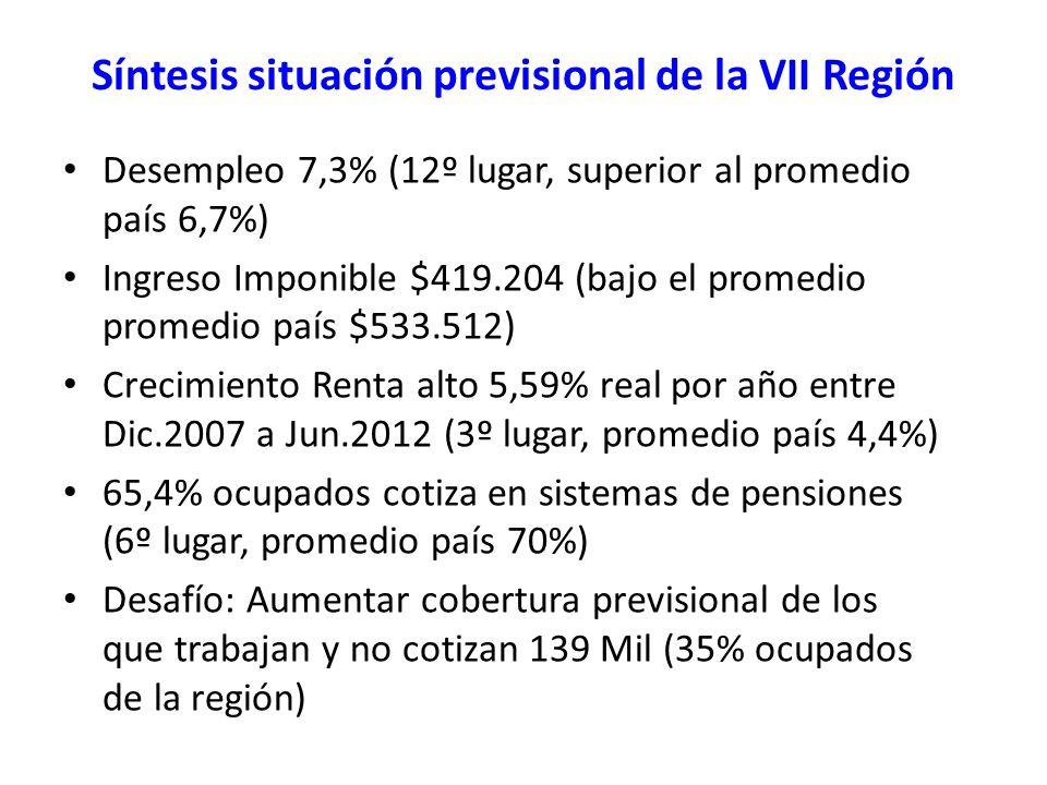 Síntesis situación previsional de la VII Región Desempleo 7,3% (12º lugar, superior al promedio país 6,7%) Ingreso Imponible $419.204 (bajo el promedio promedio país $533.512) Crecimiento Renta alto 5,59% real por año entre Dic.2007 a Jun.2012 (3º lugar, promedio país 4,4%) 65,4% ocupados cotiza en sistemas de pensiones (6º lugar, promedio país 70%) Desafío: Aumentar cobertura previsional de los que trabajan y no cotizan 139 Mil (35% ocupados de la región)