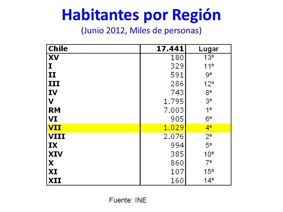 Habitantes por Región (Junio 2012, Miles de personas) Fuente: INE