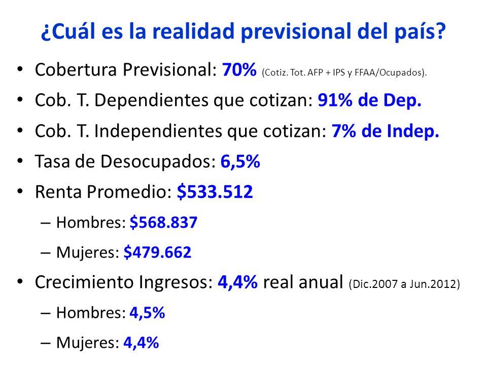 Cobertura Previsional: 70% (Cotiz. Tot. AFP + IPS y FFAA/Ocupados).
