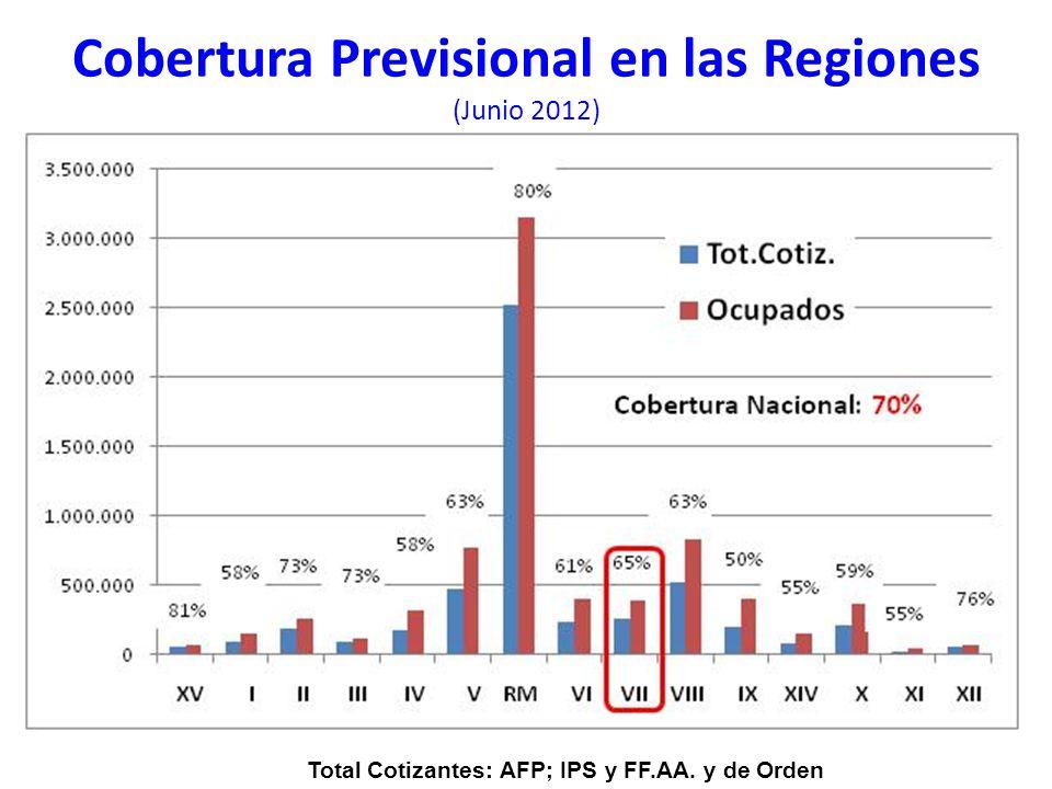 Cobertura Previsional en las Regiones (Junio 2012) Total Cotizantes: AFP; IPS y FF.AA. y de Orden