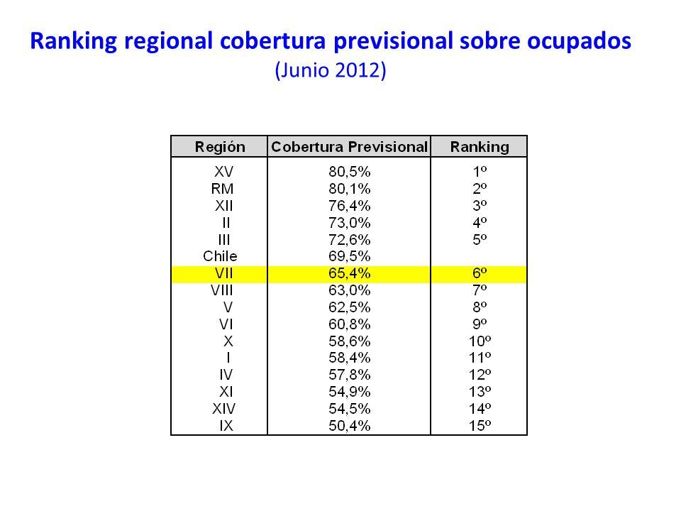Ranking regional cobertura previsional sobre ocupados (Junio 2012)