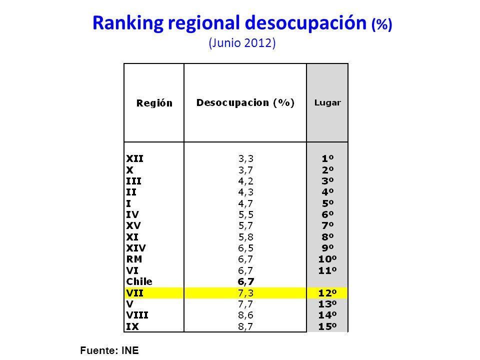 Ranking regional desocupación (%) (Junio 2012) Fuente: INE