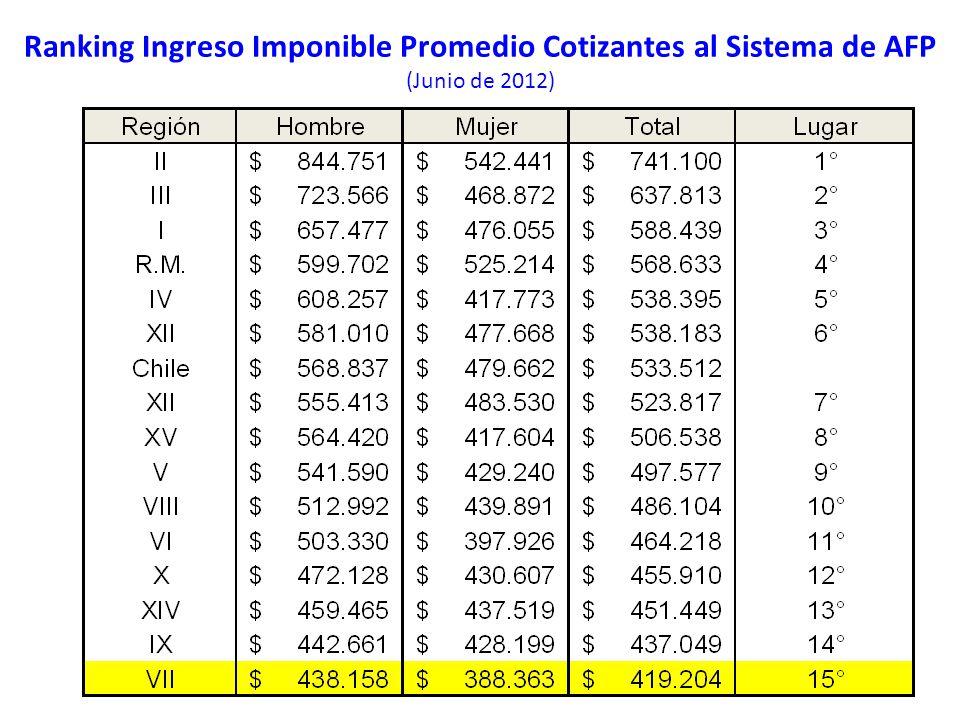 Ranking Ingreso Imponible Promedio Cotizantes al Sistema de AFP (Junio de 2012)