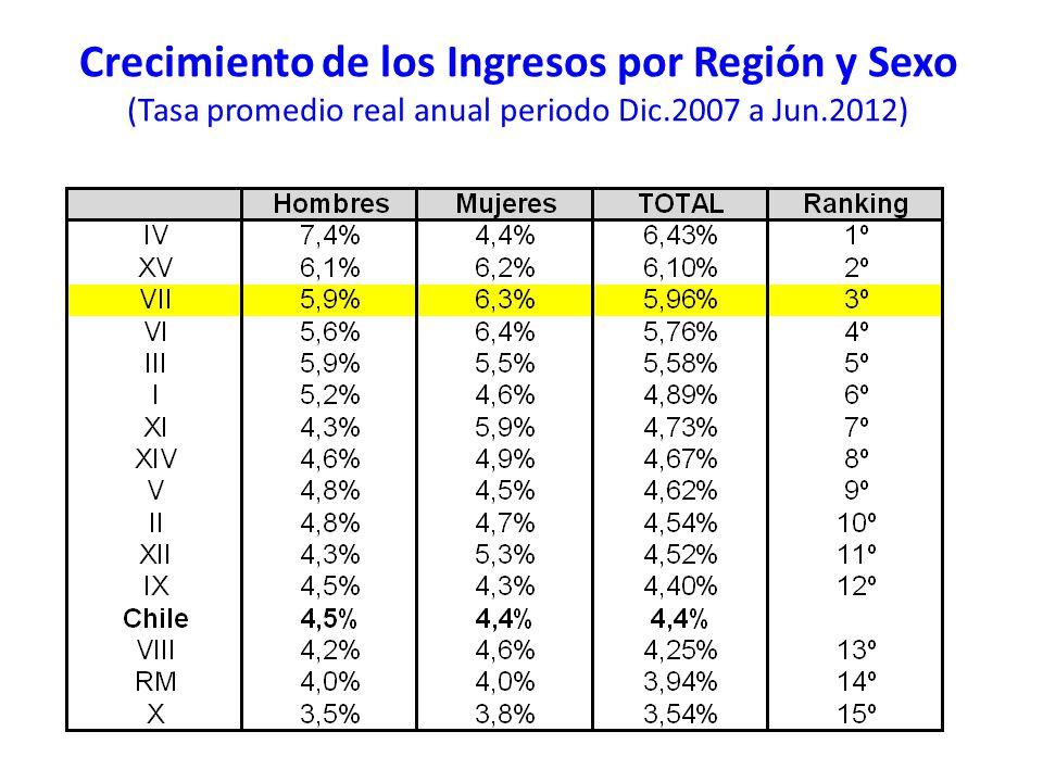Crecimiento de los Ingresos por Región y Sexo (Tasa promedio real anual periodo Dic.2007 a Jun.2012)