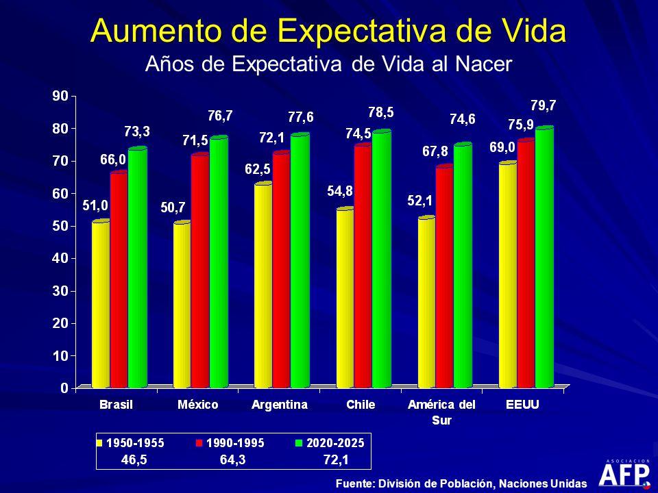 Aumento de Expectativa de Vida Aumento de Expectativa de Vida Años de Expectativa de Vida al Nacer 46,564,372,1 Fuente: División de Población, Naciones Unidas