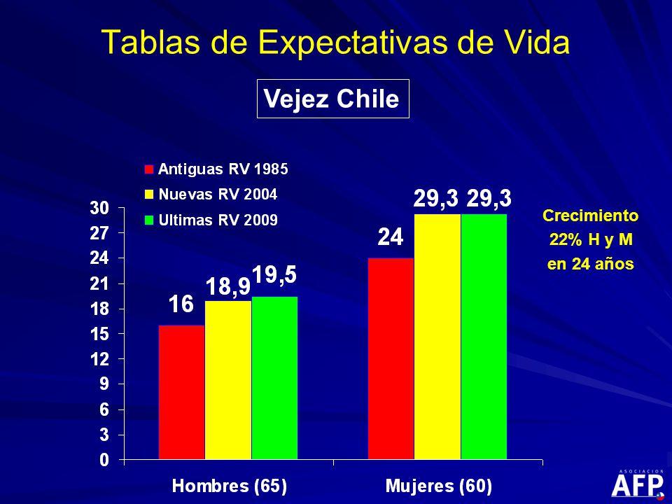 Tablas de Expectativas de Vida Crecimiento 22% H y M en 24 años Vejez Chile