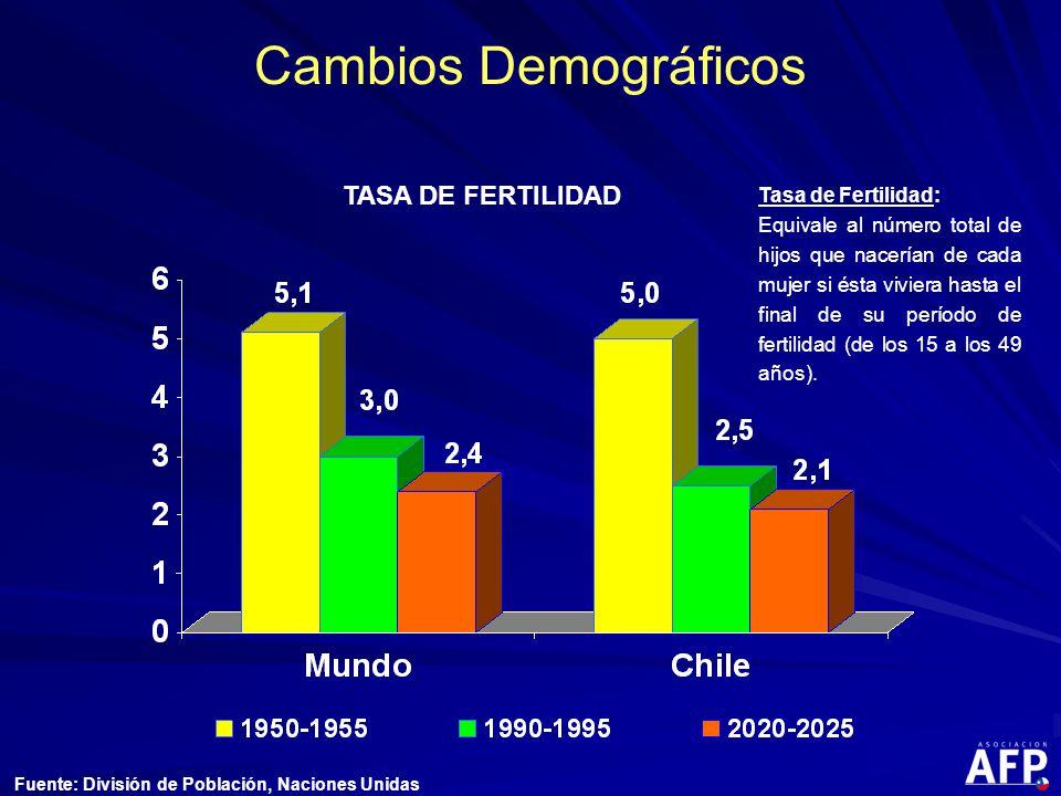 Cambios Demográficos Tasa de Fertilidad: Equivale al número total de hijos que nacerían de cada mujer si ésta viviera hasta el final de su período de fertilidad (de los 15 a los 49 años).